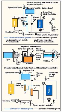 Maximize Your Thermal Fluid Heating System